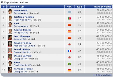 Самые дорогие футболисты мира, часть первая