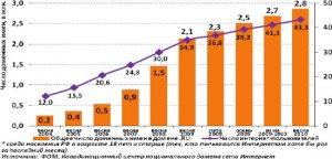 Рунет за 12 лет - от 1 до 43 миллионов посетителей